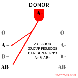 Who Can Donate Blood